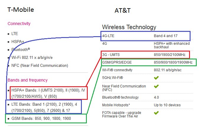 T-Mobile vs AT&T Galaxy S4